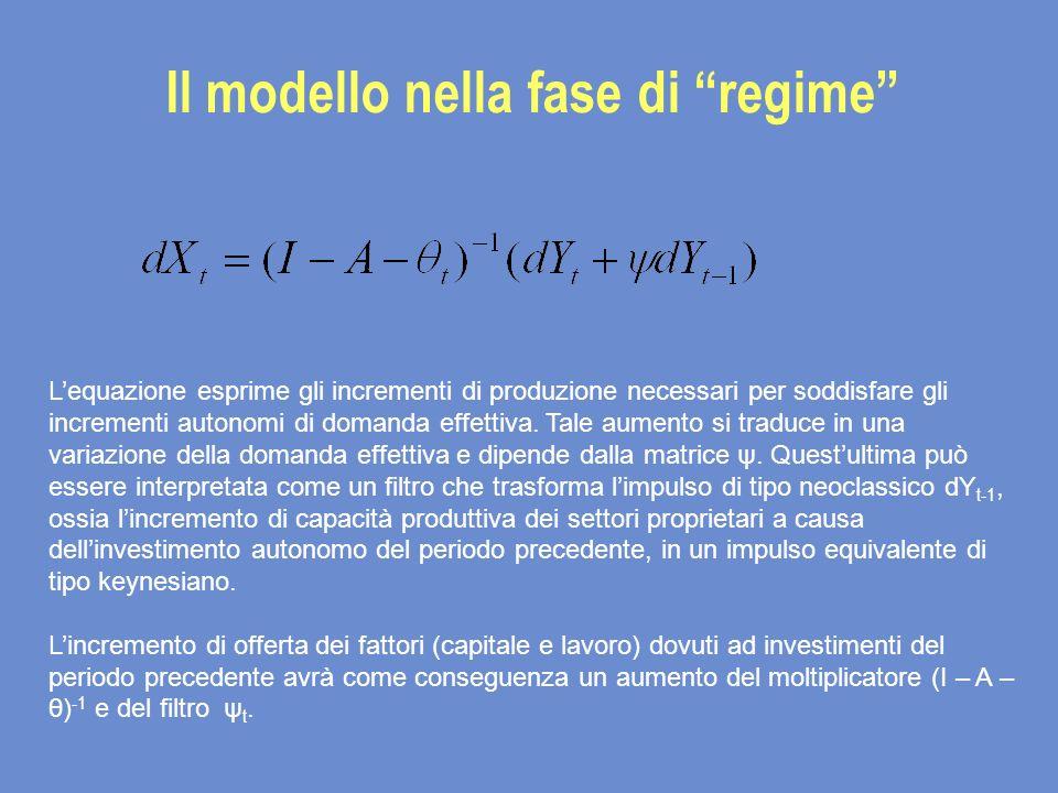 Il modello nella fase di regime Lequazione esprime gli incrementi di produzione necessari per soddisfare gli incrementi autonomi di domanda effettiva.