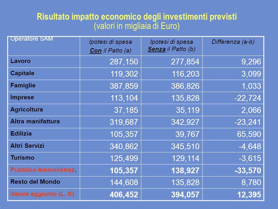 Risultato impatto economico degli investimenti previsti (valori in migliaia di Euro) Operatore SAM Ipotesi di spesa Con il Patto (a) Ipotesi di spesa Senza il Patto (b) Differenza (a-b) Lavoro 287,150277,8549,296 Capitale 119,302116,2033,099 Famiglie 387,859386,8261,033 Imprese 113,104135,828-22,724 Agricoltura 37,18535,1192,066 Altra manifattura 319,687342,927-23,241 Edilizia 105,35739,76765,590 Altri Servizi 340,862345,510-4,648 Turismo 125,499129,114-3,615 Pubblica Amministraz.