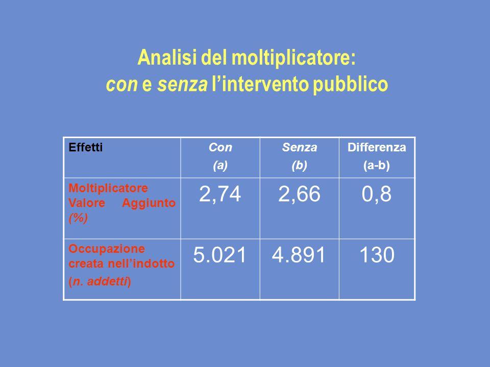 Analisi del moltiplicatore: con e senza lintervento pubblico EffettiCon (a) Senza (b) Differenza (a-b) Moltiplicatore Valore Aggiunto (%) 2,742,660,8 Occupazione creata nellindotto (n.