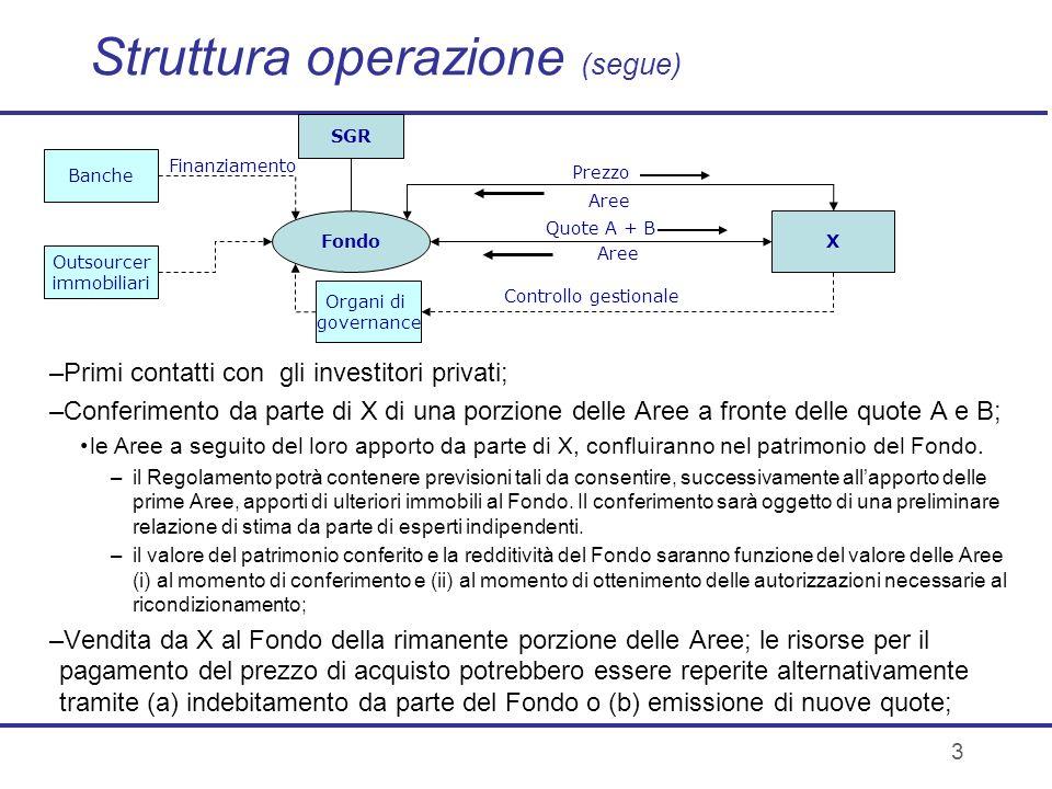 3 Struttura operazione (segue) X SGR Fondo Quote A + B Organi di governance Controllo gestionale Aree Prezzo Aree Outsourcer immobiliari Banche Finanz