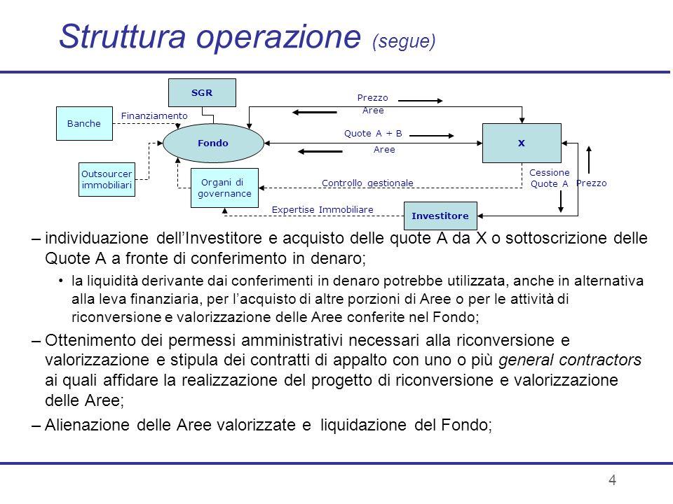 4 Struttura operazione (segue) –individuazione dellInvestitore e acquisto delle quote A da X o sottoscrizione delle Quote A a fronte di conferimento i