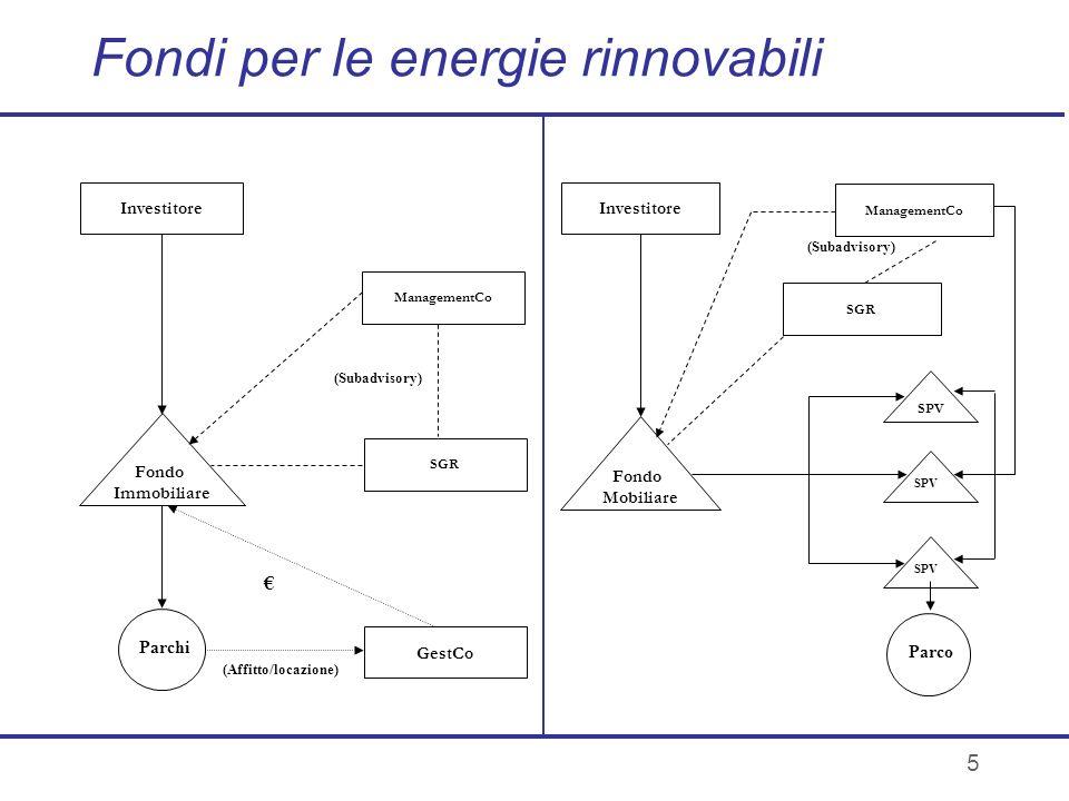 5 Fondi per le energie rinnovabili Fondo Immobiliare Parchi (Affitto/locazione) SGR Investitore GestCo ManagementCo (Subadvisory) SPV ManagementCo Inv