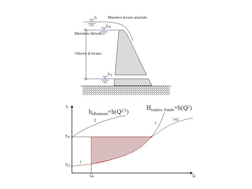 H scarico fondo =h(Q 2 ) h sfioratore =h(Q 2/3 )