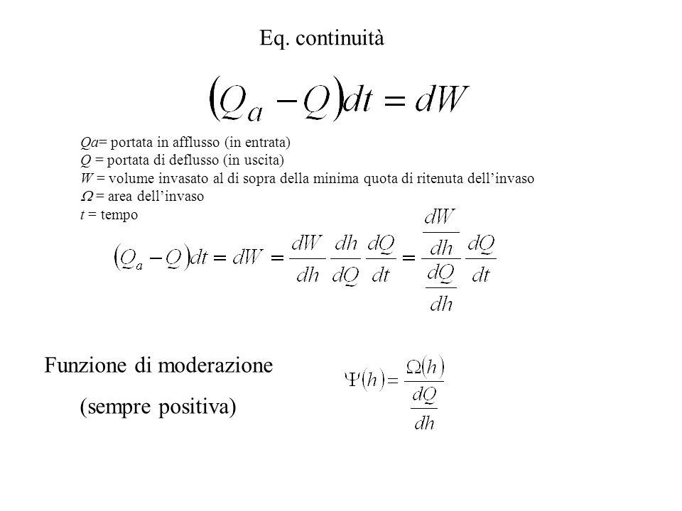 Qa= portata in afflusso (in entrata) Q = portata di deflusso (in uscita) W = volume invasato al di sopra della minima quota di ritenuta dellinvaso = area dellinvaso t = tempo Eq.