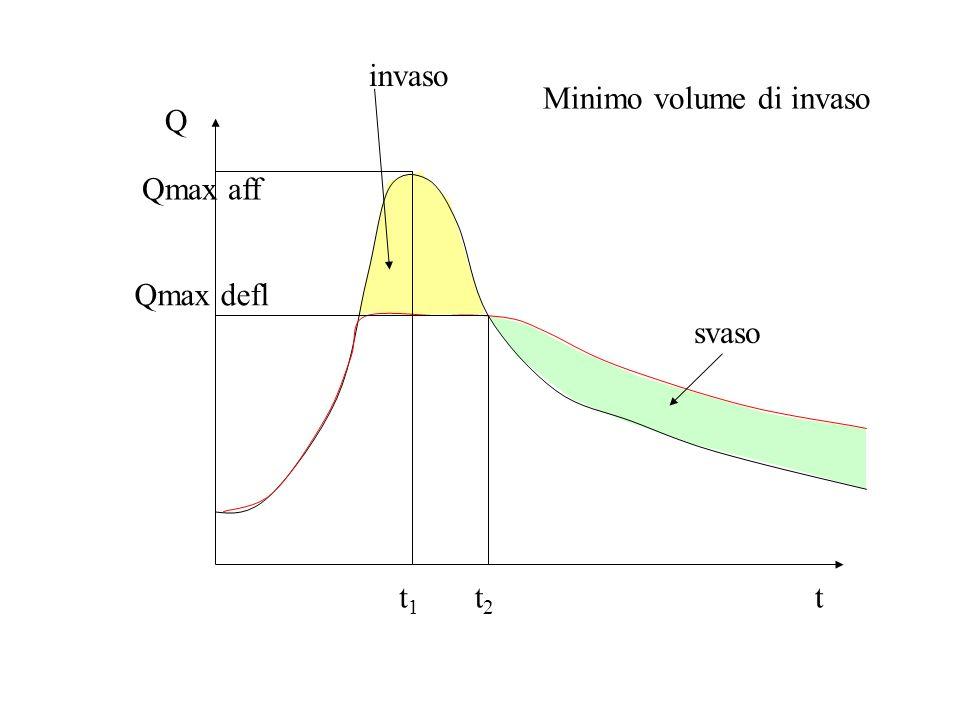 Q t Qmax aff Qmax defl t1t1 t2t2 invaso svaso Minimo volume di invaso
