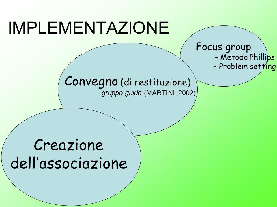 Focus group - Metodo Phillips - Problem setting Convegno (di restituzione) gruppo guida (MARTINI, 2002) Creazione dellassociazione
