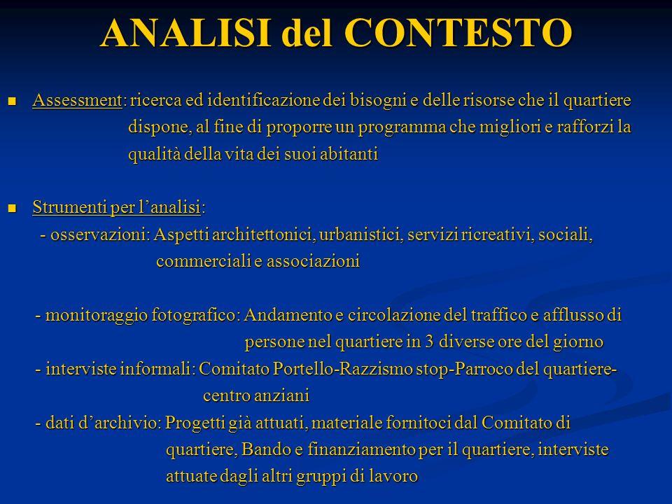 ANALISI del CONTESTO Assessment: ricerca ed identificazione dei bisogni e delle risorse che il quartiere Assessment: ricerca ed identificazione dei bi