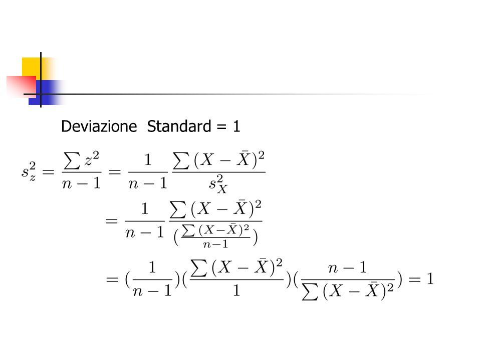 Deviazione Standard = 1