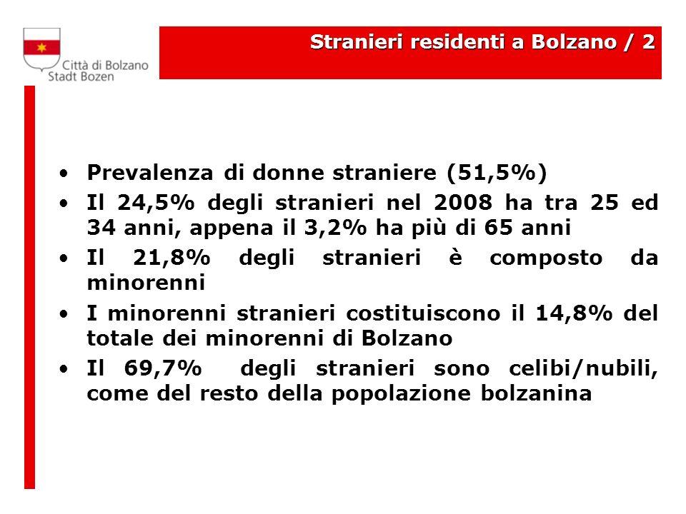 Stranieri residenti a Bolzano / 2 Prevalenza di donne straniere (51,5%) Il 24,5% degli stranieri nel 2008 ha tra 25 ed 34 anni, appena il 3,2% ha più di 65 anni Il 21,8% degli stranieri è composto da minorenni I minorenni stranieri costituiscono il 14,8% del totale dei minorenni di Bolzano Il 69,7% degli stranieri sono celibi/nubili, come del resto della popolazione bolzanina