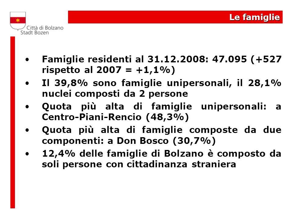 Le famiglie Famiglie residenti al 31.12.2008: 47.095 (+527 rispetto al 2007 = +1,1%) Il 39,8% sono famiglie unipersonali, il 28,1% nuclei composti da 2 persone Quota più alta di famiglie unipersonali: a Centro-Piani-Rencio (48,3%) Quota più alta di famiglie composte da due componenti: a Don Bosco (30,7%) 12,4% delle famiglie di Bolzano è composto da soli persone con cittadinanza straniera