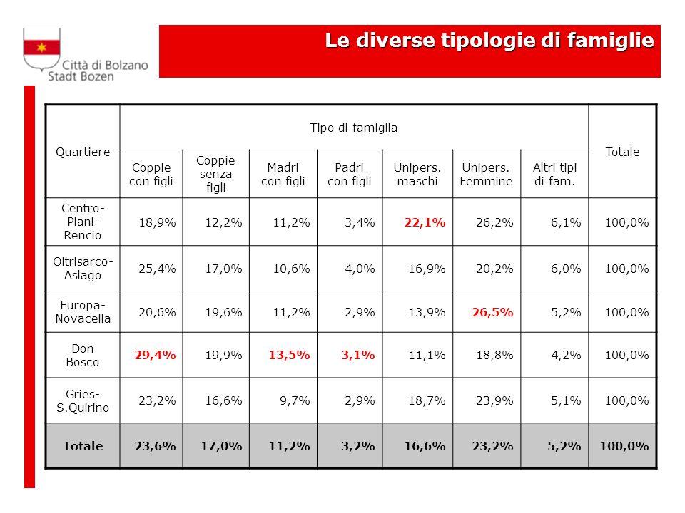 Le diverse tipologie di famiglie Quartiere Tipo di famiglia Totale Coppie con figli Coppie senza figli Madri con figli Padri con figli Unipers.