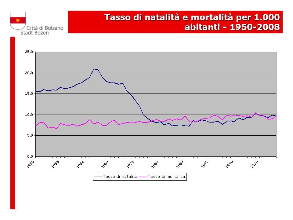 Tasso di natalità e mortalità per 1.000 abitanti - 1950-2008