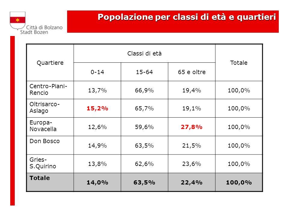 Popolazione per classi di età e quartieri Quartiere Classi di età Totale 0-1415-6465 e oltre Centro-Piani- Rencio 13,7%66,9%19,4%100,0% Oltrisarco- Aslago 15,2%65,7%19,1%100,0% Europa- Novacella 12,6%59,6%27,8%100,0% Don Bosco 14,9%63,5%21,5%100,0% Gries- S.Quirino 13,8%62,6%23,6%100,0% Totale 14,0%63,5%22,4%100,0%