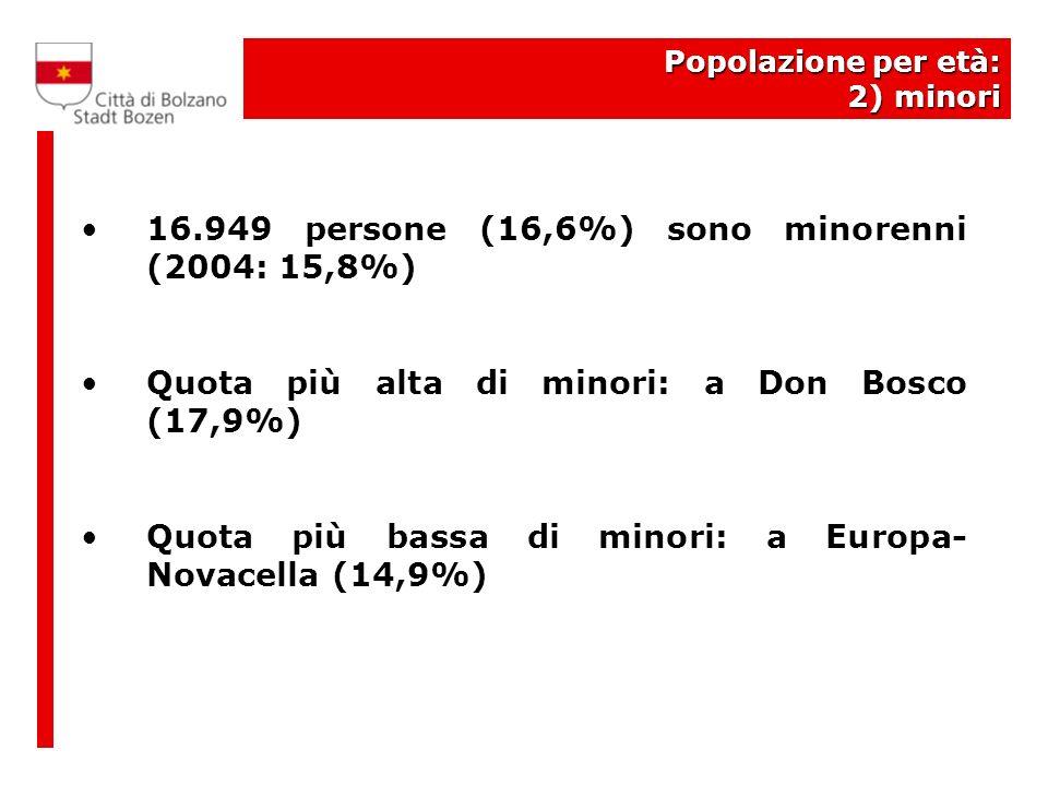 Popolazione per età: 2) minori 16.949 persone (16,6%) sono minorenni (2004: 15,8%) Quota più alta di minori: a Don Bosco (17,9%) Quota più bassa di minori: a Europa- Novacella (14,9%)