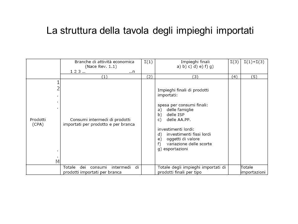 La struttura della tavola degli impieghi importati