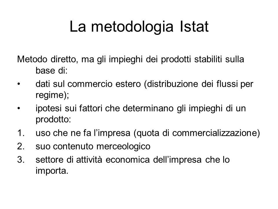 La metodologia Istat Metodo diretto, ma gli impieghi dei prodotti stabiliti sulla base di: dati sul commercio estero (distribuzione dei flussi per reg