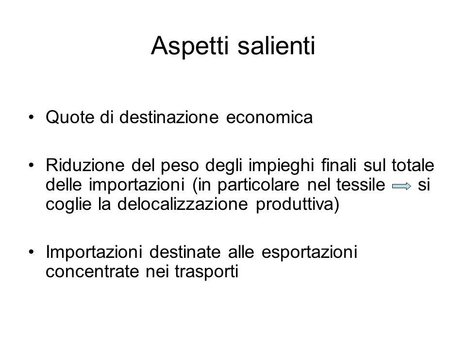 Aspetti salienti Quote di destinazione economica Riduzione del peso degli impieghi finali sul totale delle importazioni (in particolare nel tessile si