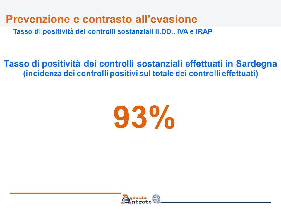 Prevenzione e contrasto allevasione Tasso di positività dei controlli sostanziali II.DD., IVA e IRAP Tasso di positività dei controlli sostanziali effettuati in Sardegna (incidenza dei controlli positivi sul totale dei controlli effettuati) 93%