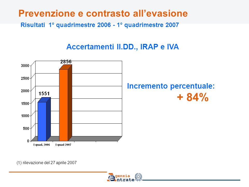 Prevenzione e contrasto allevasione Risultati 1° quadrimestre 2006 - 1° quadrimestre 2007 (1) rilevazione del 27 aprile 2007 Accertamenti II.DD., IRAP e IVA Incremento percentuale: + 84%