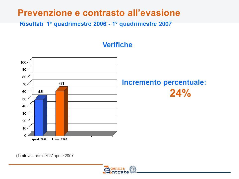 Prevenzione e contrasto allevasione Risultati 1° quadrimestre 2006 - 1° quadrimestre 2007 (1) rilevazione del 27 aprile 2007 Verifiche Incremento percentuale: 24%