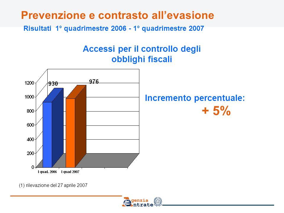 Prevenzione e contrasto allevasione Risultati 1° quadrimestre 2006 - 1° quadrimestre 2007 (1) rilevazione del 27 aprile 2007 Accessi per il controllo degli obblighi fiscali Incremento percentuale: + 5%