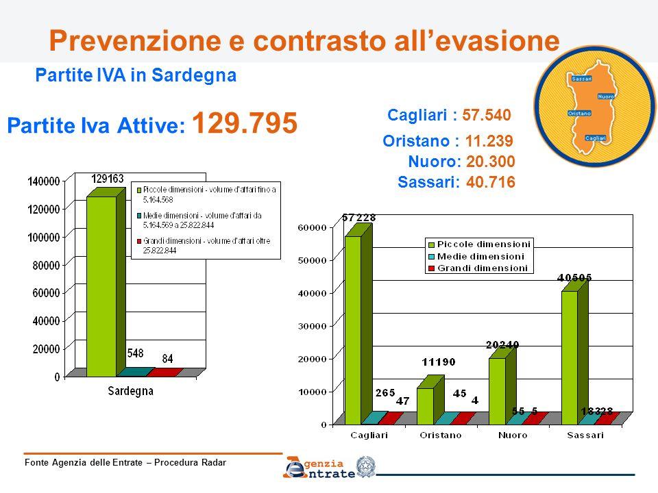 Prevenzione e contrasto allevasione Partite Iva Attive: 129.795 Partite IVA in Sardegna Nuoro: 20.300 Sassari: 40.716 Fonte Agenzia delle Entrate – Procedura Radar Oristano : 11.239 Cagliari : 57.540