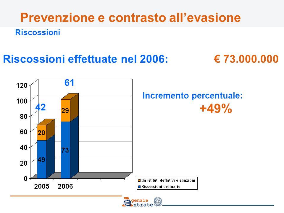 Prevenzione e contrasto allevasione Riscossioni Riscossioni effettuate nel 2006: 73.000.000 42 61 Incremento percentuale: +49%