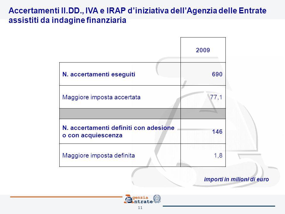 11 Accertamenti II.DD., IVA e IRAP diniziativa dellAgenzia delle Entrate assistiti da indagine finanziaria 2009 N.