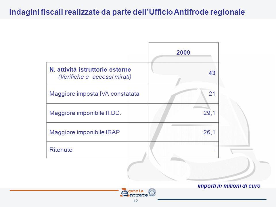 12 Indagini fiscali realizzate da parte dellUfficio Antifrode regionale 2009 N.