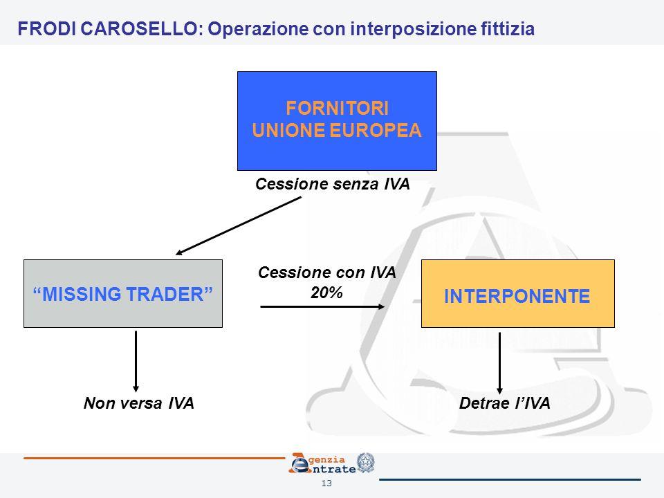 13 Cessione con IVA 20% FRODI CAROSELLO: Operazione con interposizione fittizia FORNITORI UNIONE EUROPEA MISSING TRADER INTERPONENTE Cessione senza IVA Non versa IVADetrae lIVA