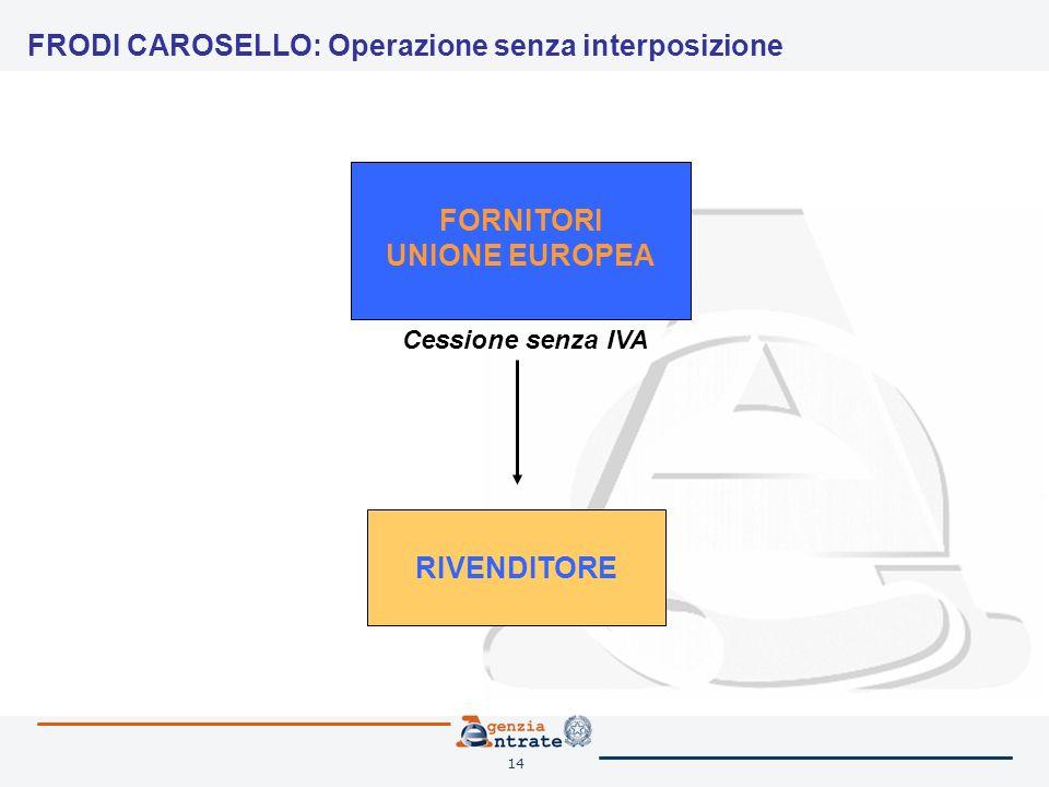 14 FRODI CAROSELLO: Operazione senza interposizione FORNITORI UNIONE EUROPEA RIVENDITORE Cessione senza IVA
