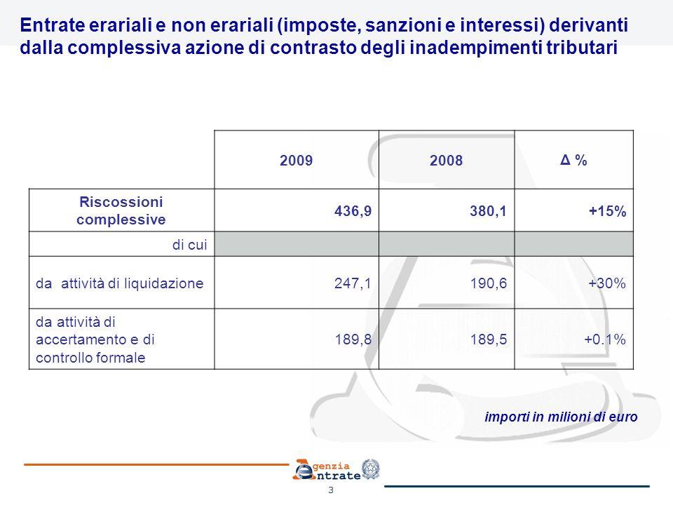 3 Entrate erariali e non erariali (imposte, sanzioni e interessi) derivanti dalla complessiva azione di contrasto degli inadempimenti tributari 20092008Δ % Riscossioni complessive 436,9380,1+15% di cui da attività di liquidazione247,1190,6+30% da attività di accertamento e di controllo formale 189,8189,5+0.1% importi in milioni di euro