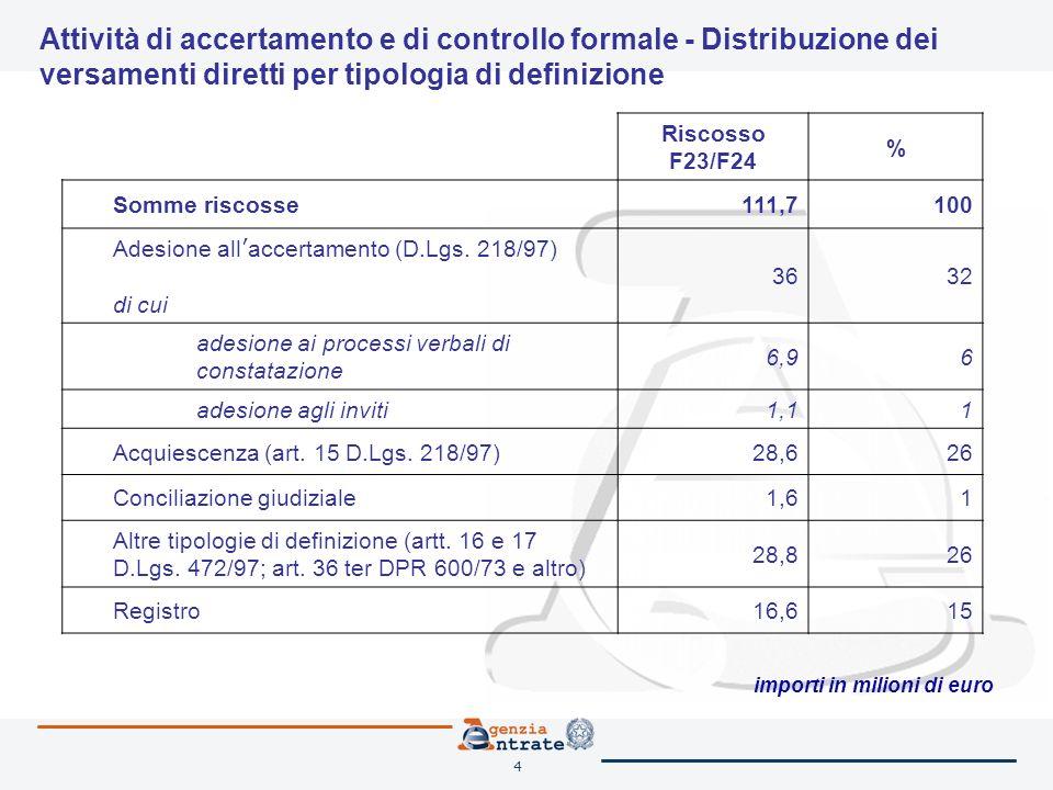4 Riscosso F23/F24 % Somme riscosse111,7100 Adesione all accertamento (D.Lgs.