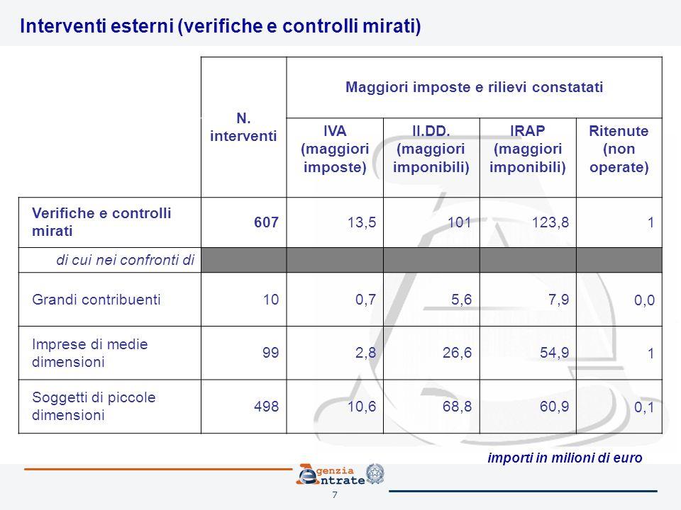 7 Interventi esterni (verifiche e controlli mirati) N.