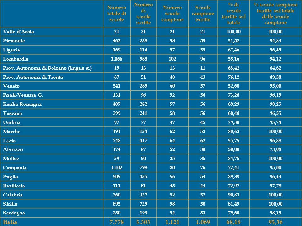 Numero totale di scuole Numero di scuole iscritte Numero scuole campione Scuole campione iscritte % di scuole iscritte sul totale % scuole campione iscritte sul totale delle scuole campione Valle d Aosta21 100,00 Piemonte462238585551,5294,83 Liguria169114575567,4696,49 Lombardia1.0665881029655,1694,12 Prov.
