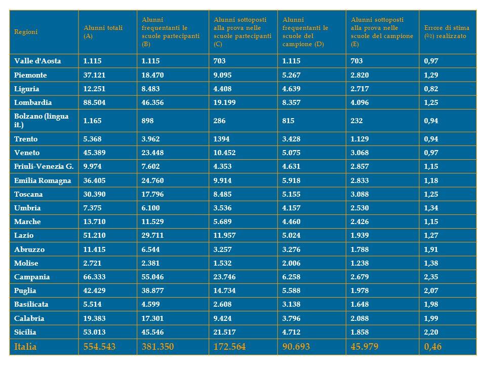Regioni Alunni totali (A) Alunni frequentanti le scuole partecipanti (B) Alunni sottoposti alla prova nelle scuole partecipanti (C) Alunni frequentanti le scuole del campione (D) Alunni sottoposti alla prova nelle scuole del campione (E) Errore di stima (%) realizzato Valle d Aosta1.115 7031.1157030,97 Piemonte37.12118.4709.0955.2672.8201,29 Liguria12.2518.4834.4084.6392.7170,82 Lombardia88.50446.35619.1998.3574.0961,25 Bolzano (lingua it.) 1.1658982868152320,94 Trento5.3683.96213943.4281.1290,94 Veneto45.38923.44810.4525.0753.0680,97 Friuli-Venezia G.9.9747.6024.3534.6312.8571,15 Emilia Romagna36.40524.7609.9145.9182.8331,18 Toscana30.39017.7968.4855.1553.0881,25 Umbria7.3756.1003.5364.1572.5301,34 Marche13.71011.5295.6894.4602.4261,15 Lazio51.21029.71111.9575.0241.9391,27 Abruzzo11.4156.5443.2573.2761.7881,91 Molise2.7212.3811.5322.0061.2381,38 Campania66.33355.04623.7466.2582.6792,35 Puglia42.42938.87714.7345.5881.9782,07 Basilicata5.5144.5992.6083.1381.6481,98 Calabria19.38317.3019.4243.7962.0881,99 Sicilia53.01345.54621.5174.7121.8582,20 Italia554.543381.350172.56490.69345.9790,46