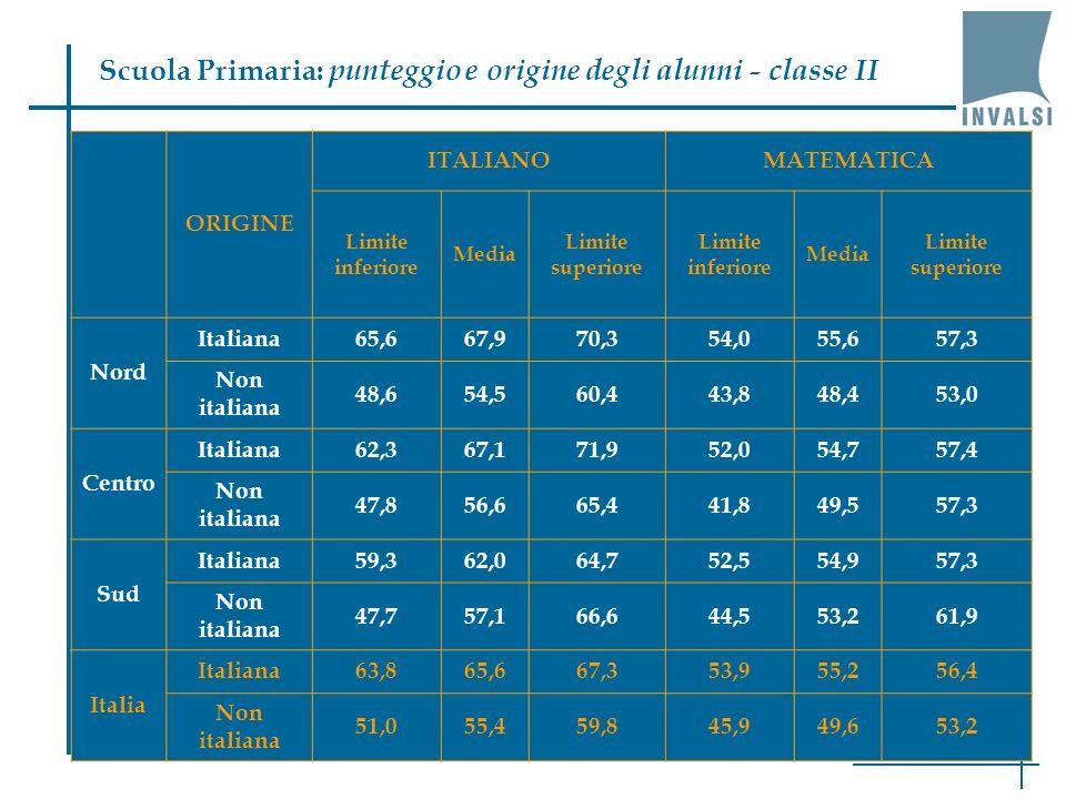 Scuola Primaria: punteggio e origine degli alunni - classe II ORIGINE ITALIANOMATEMATICA Limite inferiore Media Limite superiore Limite inferiore Media Limite superiore Nord Italiana65,667,970,354,055,657,3 Non italiana 48,654,560,443,848,453,0 Centro Italiana62,367,171,952,054,757,4 Non italiana 47,856,665,441,849,557,3 Sud Italiana59,362,064,752,554,957,3 Non italiana 47,757,166,644,553,261,9 Italia Italiana63,865,667,353,955,256,4 Non italiana 51,055,459,845,949,653,2