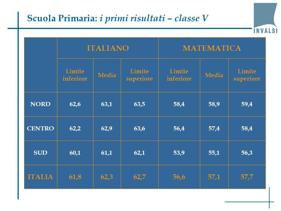 Scuola Primaria: i primi risultati – classe V ITALIANOMATEMATICA Limite inferiore Media Limite superiore Limite inferiore Media Limite superiore NORD62,663,163,558,458,959,4 CENTRO62,262,963,656,457,458,4 SUD60,161,162,153,955,156,3 ITALIA61,862,362,756,657,157,7