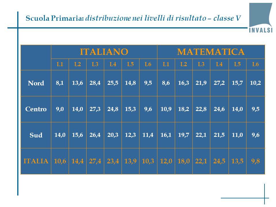 Scuola Primaria: distribuzione nei livelli di risultato – classe V ITALIANOMATEMATICA L1L2L3L4L5L6L1L2L3L4L5L6 Nord 8,113,628,425,514,89,58,616,321,927,215,710,2 Centro 9,014,027,324,815,39,610,918,222,824,614,09,5 Sud 14,015,626,420,312,311,416,119,722,121,511,09,6 ITALIA10,614,427,423,413,910,312,018,022,124,513,59,8