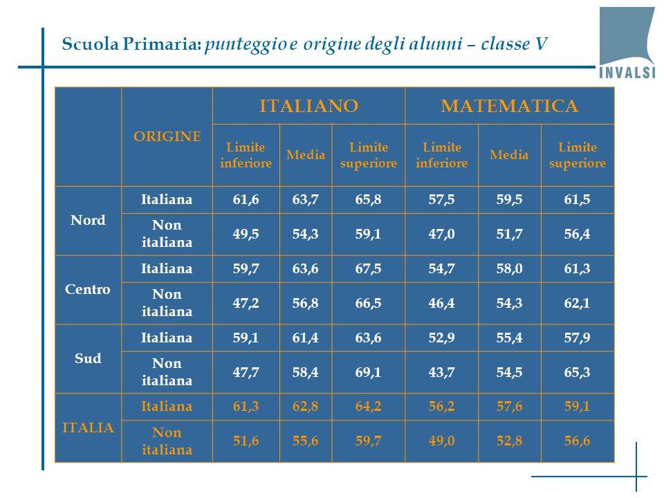 Scuola Primaria: punteggio e origine degli alunni – classe V ORIGINE ITALIANOMATEMATICA Limite inferiore Media Limite superiore Limite inferiore Media Limite superiore Nord Italiana61,663,765,857,559,561,5 Non italiana 49,554,359,147,051,756,4 Centro Italiana59,763,667,554,758,061,3 Non italiana 47,256,866,546,454,362,1 Sud Italiana59,161,463,652,955,457,9 Non italiana 47,758,469,143,754,565,3 ITALIA Italiana61,362,864,256,257,659,1 Non italiana 51,655,659,749,052,856,6