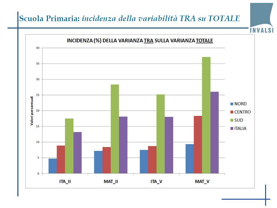 Scuola Primaria: incidenza della variabilità TRA su TOTALE