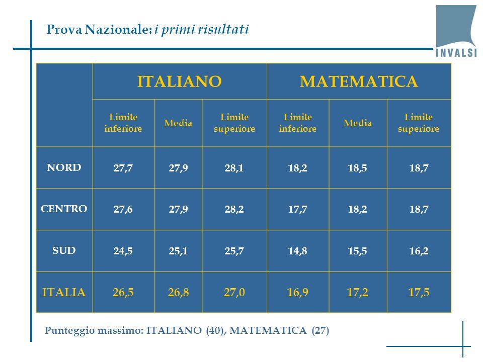 Prova Nazionale: i primi risultati ITALIANOMATEMATICA Limite inferiore Media Limite superiore Limite inferiore Media Limite superiore NORD27,727,928,118,218,518,7 CENTRO27,627,928,217,718,218,7 SUD24,525,125,714,815,516,2 ITALIA26,526,827,016,917,217,5 Punteggio massimo: ITALIANO (40), MATEMATICA (27)