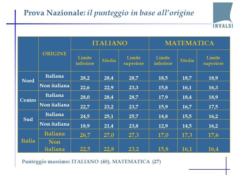 Prova Nazionale: il punteggio in base allorigine ORIGINE ITALIANOMATEMATICA Limite inferiore Media Limite superiore Limite inferiore Media Limite superiore Nord Italiana 28,228,428,718,518,718,9 Non italiana 22,622,923,315,816,116,3 Centro Italiana 28,028,428,717,918,418,9 Non italiana 22,723,223,715,916,717,5 Sud Italiana 24,525,125,714,815,516,2 Non italiana 18,921,423,812,914,516,2 Italia Italiana 26,727,027,317,017,317,6 Non italiana22,522,823,215,816,116,4 Punteggio massimo: ITALIANO (40), MATEMATICA (27)