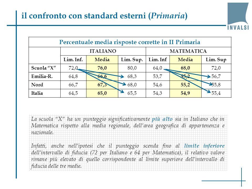 il confronto con standard esterni ( Primaria ) Percentuale media risposte corrette in II Primaria ITALIANOMATEMATICA Lim.