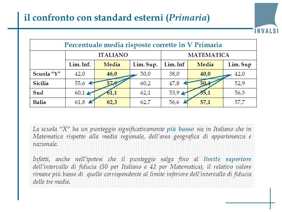 il confronto con standard esterni ( Primaria ) Percentuale media risposte corrette in V Primaria ITALIANOMATEMATICA Lim.