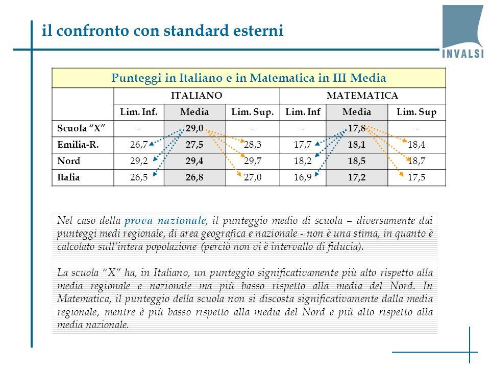 il confronto con standard esterni Nel caso della prova nazionale, il punteggio medio di scuola – diversamente dai punteggi medi regionale, di area geografica e nazionale - non è una stima, in quanto è calcolato sullintera popolazione (perciò non vi è intervallo di fiducia).