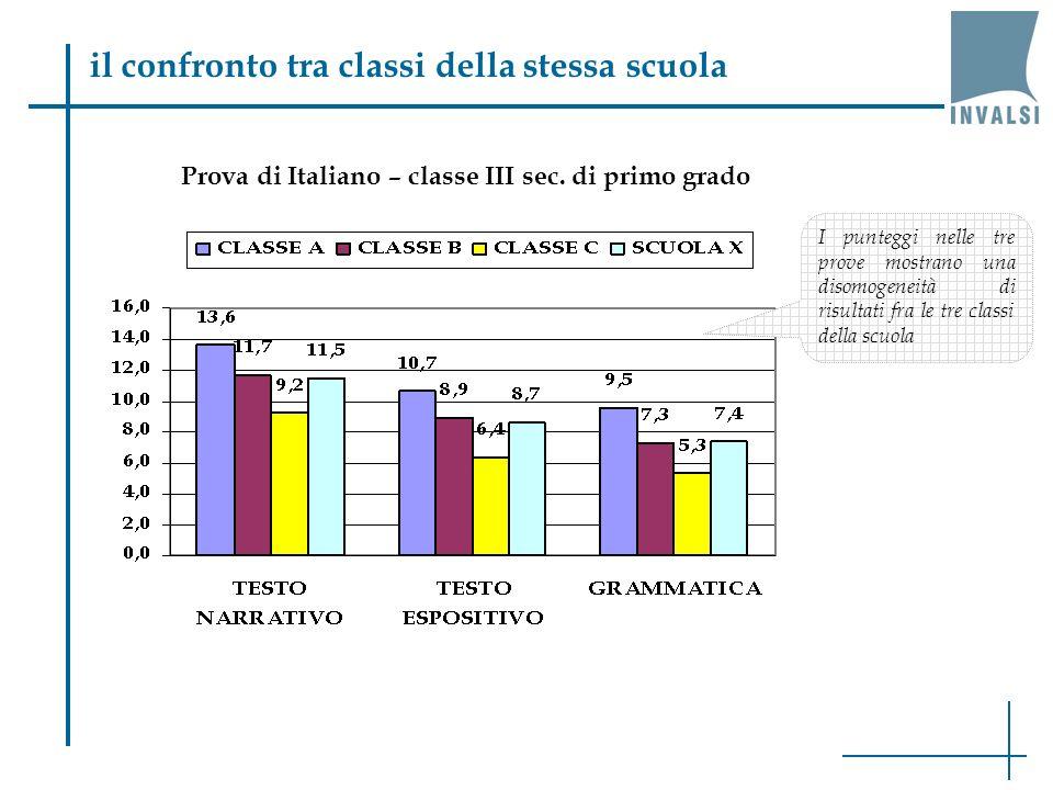 il confronto tra classi della stessa scuola Prova di Italiano – classe III sec.