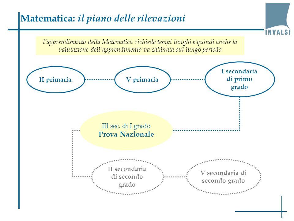 Matematica: il piano delle rilevazioni lapprendimento della Matematica richiede tempi lunghi e quindi anche la valutazione dell apprendimento va calibrata sul lungo periodo II primariaV primaria I secondaria di primo grado III sec.