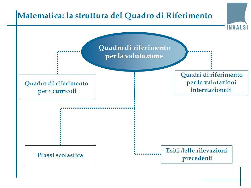 Matematica: la struttura del Quadro di Riferimento Quadro di riferimento per la valutazione Quadro di riferimento per i curricoli Quadri di riferimento per le valutazioni internazionali Esiti delle rilevazioni precedenti Prassi scolastica