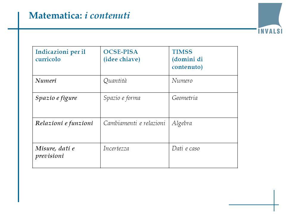 Matematica: i contenuti Indicazioni per il curricolo OCSE-PISA (idee chiave) TIMSS (domini di contenuto) Numeri QuantitàNumero Spazio e figure Spazio e formaGeometria Relazioni e funzioni Cambiamenti e relazioniAlgebra Misure, dati e previsioni IncertezzaDati e caso